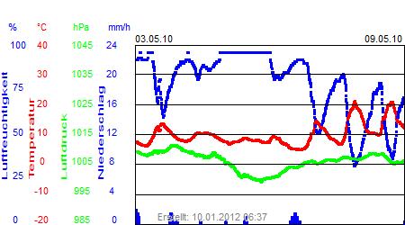 Grafik der Wettermesswerte der Woche 18 / 2010