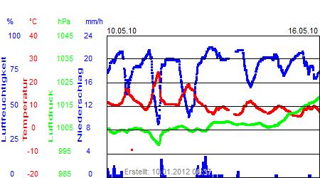 Grafik der Wettermesswerte der Woche 19 / 2010
