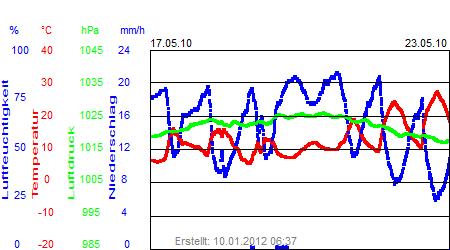 Grafik der Wettermesswerte der Woche 20 / 2010