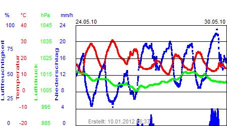 Grafik der Wettermesswerte der Woche 21 / 2010