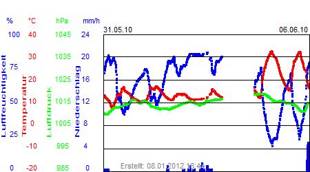 Grafik der Wettermesswerte der Woche 22 / 2010