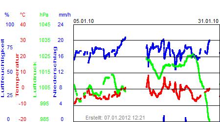 Grafik der Wettermesswerte vom Januar 2010