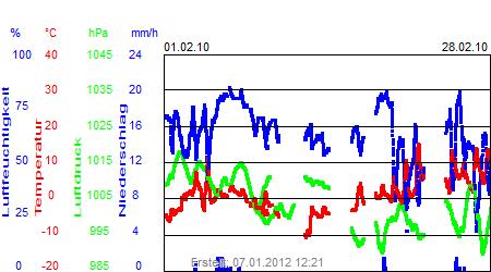 Grafik der Wettermesswerte vom Februar 2010