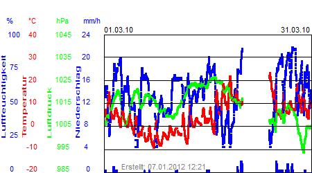 Grafik der Wettermesswerte vom März 2010