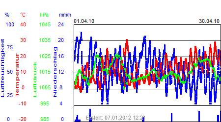 Grafik der Wettermesswerte vom April 2010