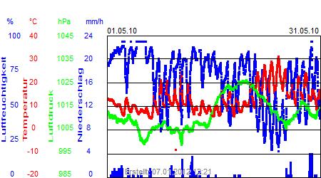 Grafik der Wettermesswerte vom Mai 2010