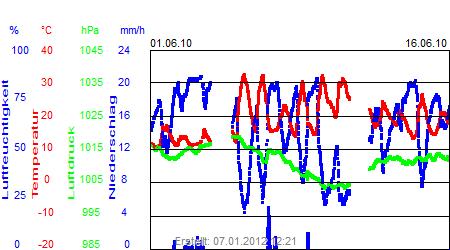 Grafik der Wettermesswerte vom Juni 2010