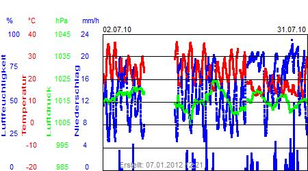 Grafik der Wettermesswerte vom Juli 2010