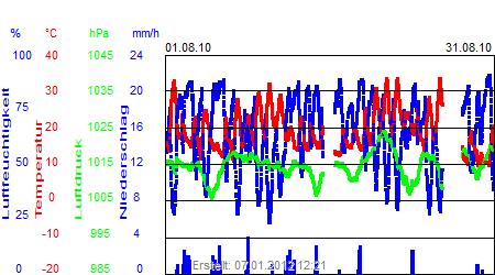 Grafik der Wettermesswerte vom August 2010