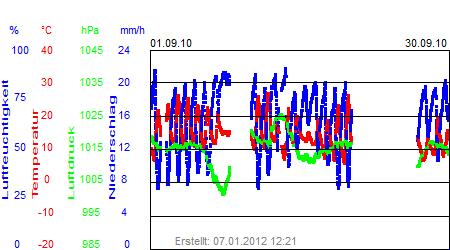 Grafik der Wettermesswerte vom September 2010