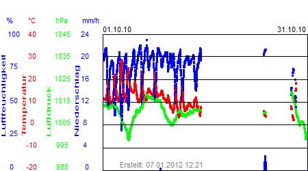 Grafik der Wettermesswerte vom Oktober 2010