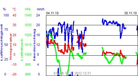 Grafik der Wettermesswerte vom November 2010