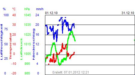 Grafik der Wettermesswerte vom Dezember 2010