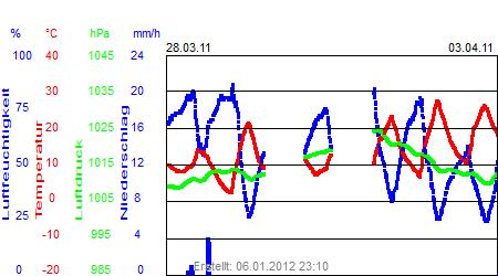 Grafik der Wettermesswerte der Woche 13 / 2011
