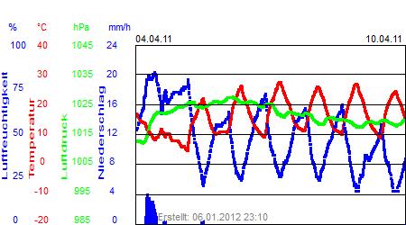 Grafik der Wettermesswerte der Woche 14 / 2011