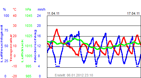 Grafik der Wettermesswerte der Woche 15 / 2011