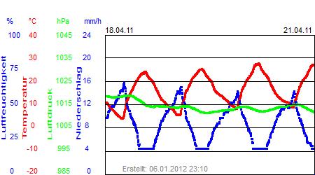 Grafik der Wettermesswerte der Woche 16 / 2011