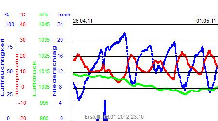 Grafik der Wettermesswerte der Woche 17 / 2011