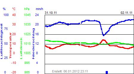 Grafik der Wettermesswerte der Woche 44 / 2011