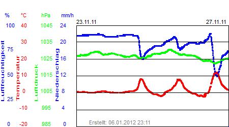 Grafik der Wettermesswerte der Woche 47 / 2011