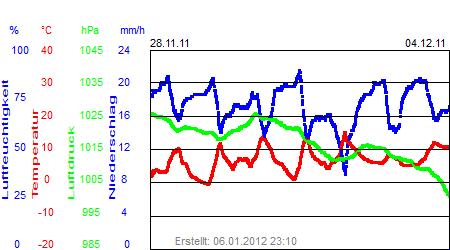 Grafik der Wettermesswerte der Woche 48 / 2011