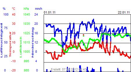 Grafik der Wettermesswerte vom Januar 2011