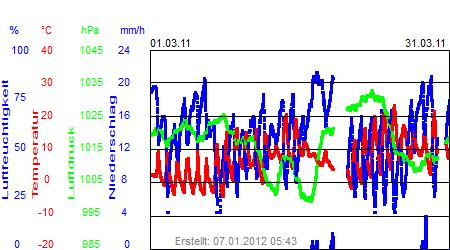 Grafik der Wettermesswerte vom März 2011