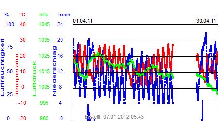Grafik der Wettermesswerte vom April 2011
