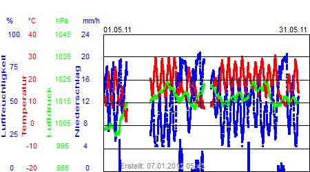 Grafik der Wettermesswerte vom Mai 2011