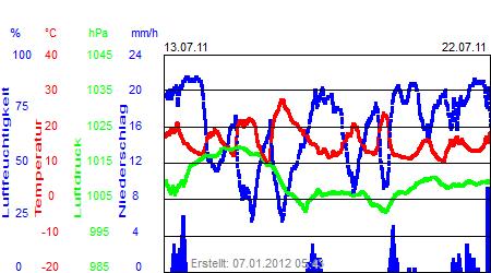 Grafik der Wettermesswerte vom Juli 2011