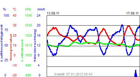 Grafik der Wettermesswerte vom September 2011