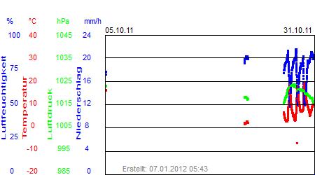 Grafik der Wettermesswerte vom Oktober 2011