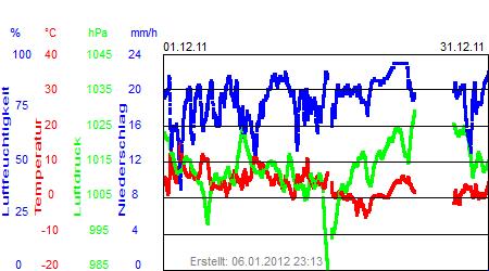 Grafik der Wettermesswerte vom Dezember 2011