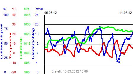 Grafik der Wettermesswerte der Woche 10 / 2012
