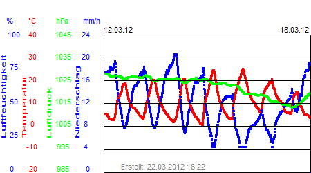 Grafik der Wettermesswerte der Woche 11 / 2012