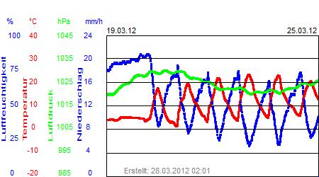 Grafik der Wettermesswerte der Woche 12 / 2012