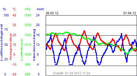 Grafik der Wettermesswerte der Woche 13 / 2012
