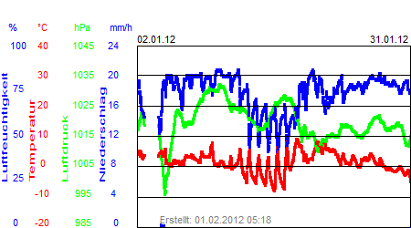 Grafik der Wettermesswerte vom Januar 2012