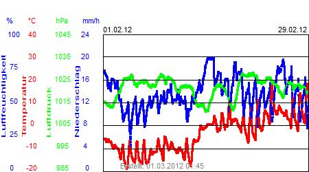 Grafik der Wettermesswerte vom Februar 2012
