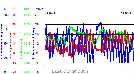 Grafik der Wettermesswerte vom März 2012
