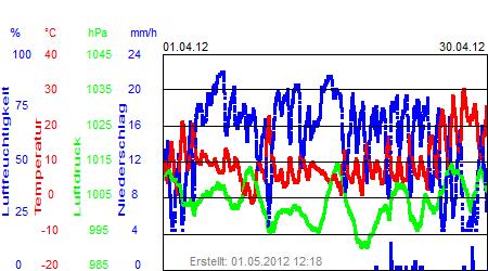 Grafik der Wettermesswerte vom April 2012