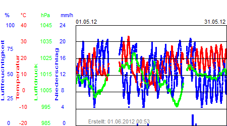 Grafik der Wettermesswerte vom Mai 2012