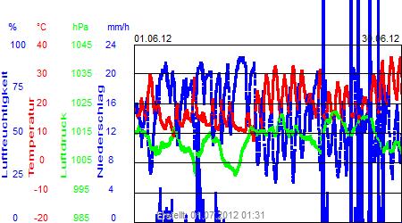 Grafik der Wettermesswerte vom Juni 2012