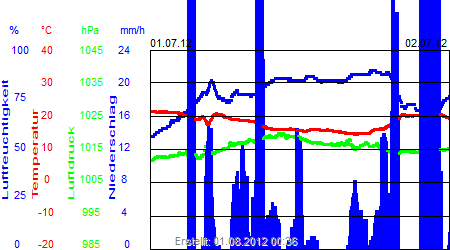 Grafik der Wettermesswerte vom Juli 2012