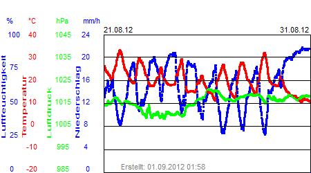 Grafik der Wettermesswerte vom August 2012