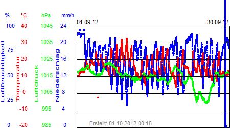 Grafik der Wettermesswerte vom September 2012