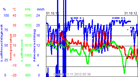 Grafik der Wettermesswerte vom Oktober 2012