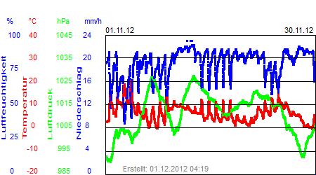 Grafik der Wettermesswerte vom November 2012