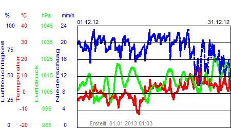 Grafik der Wettermesswerte vom Dezember 2012