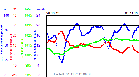 Grafik der Wettermesswerte der Woche 44 / 2013